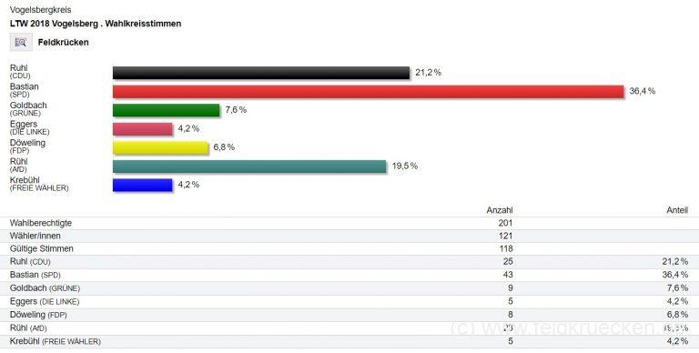 Feldkrücken hat gewählt – Landtagswahl